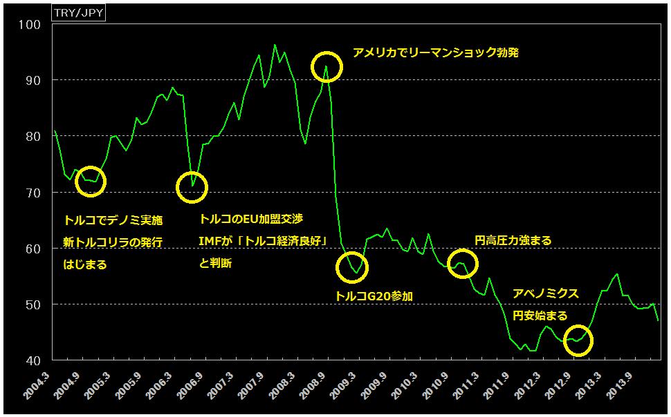 トルコリラ円の10年チャート